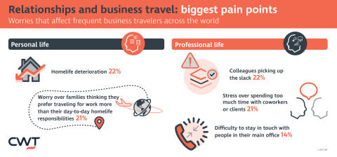 Homelife deterioration and putting pressure on colleagues are the two biggest pain points of business travel