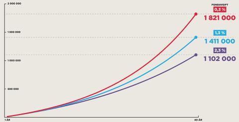 Hög avgift och utebliven avkastning sänker pensionen med 719 000 kronor