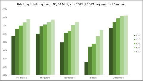 Bedre bredbåndsdækning i landets dårligst dækkede områder