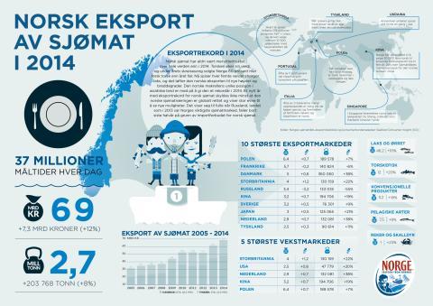 Plakat norsk sjømateksport 2014