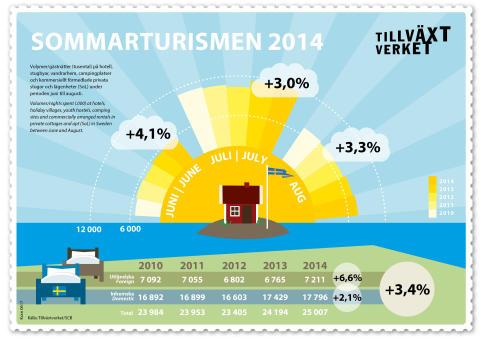 Rekordsommar för turismen