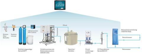 Wassersysteme krisenfest managen: AQUAVISTA steht ab sofort drei Monate kostenlos zur Verfügung