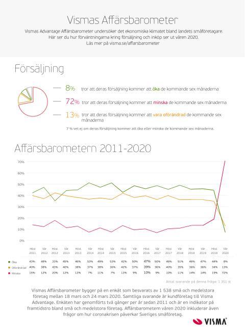 Visma Advantage Affärsbarometer våren 2020