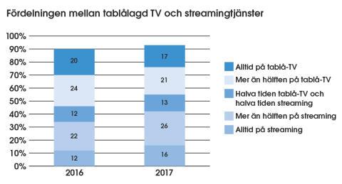 Svenskarna sträcktittar allt mer och helst på TV