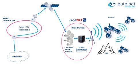 EUSANET und Eutelsat Broadband führen bahnbrechende satellitenbasierte Breitbandlösung via WLAN für Kommunen ein