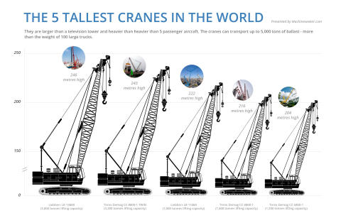 Infographic: The 5 tallest cranes in the world