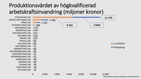 Högkvalificerad arbetskraftsinvandring bidrar med 11,2 miljarder till Stockholm