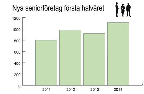 Kraftig ökning av seniorföretagandet