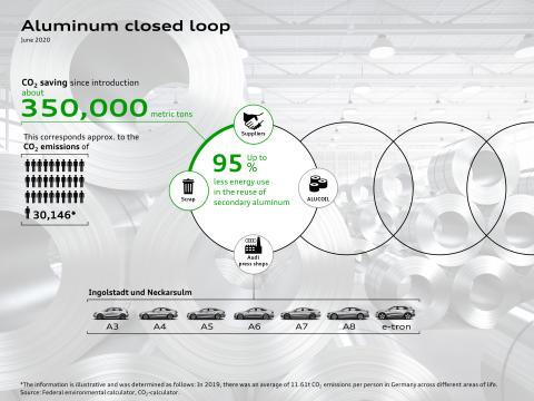 Aluminium i slutet kretslopp har sparat 350.000 ton CO2-utsläpp