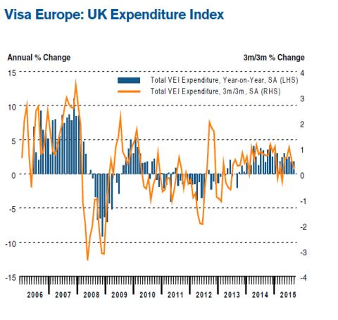 Visa Expenditure Index for September - Solid increase in September consumer spending, driven by leisure and entertainment activities