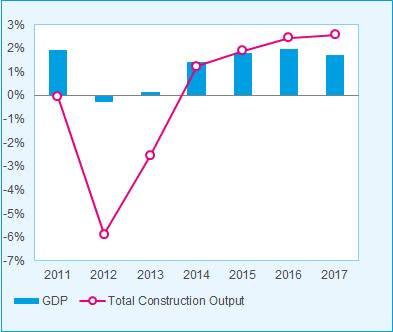 Den Europeiska byggbranschen reser sig ur askan