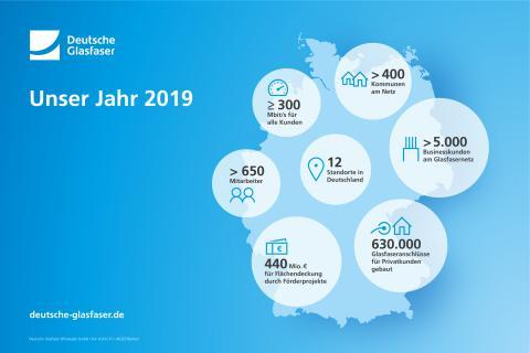 Das Deutsche Glasfaser Jahr 2019
