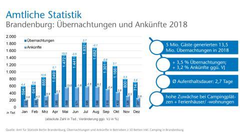 Infografiken touristische Entwicklung Brandenburgs 2018
