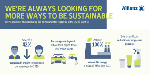 Allianz Sustainability Week