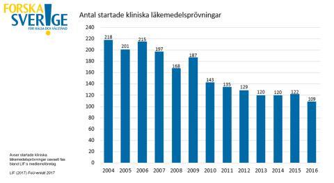 Forska!Sveriges lägesrapport 2018 – Alarmerande läge för läkemedelsprövningar