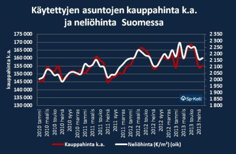 Sp-Kodin asuntomarkkinakatsaus: Helsinki määrittää koko maan asuntohintatilastot