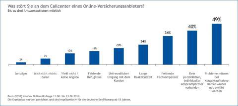 DA Direkt Umfrage: Was stört am Callcenter eines Online-Direktversicherers?