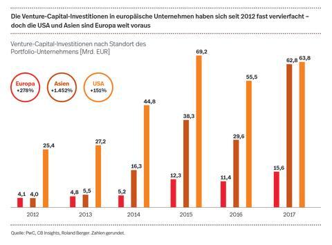 Die Venture-Capital-Investitionen in europäischen Unternehmen haben sich seit 2012 fast vervierfacht - doch die USA und Asien sind Europa weit voraus