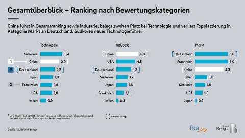 Roland Berger E-Mobility Index 2021 1