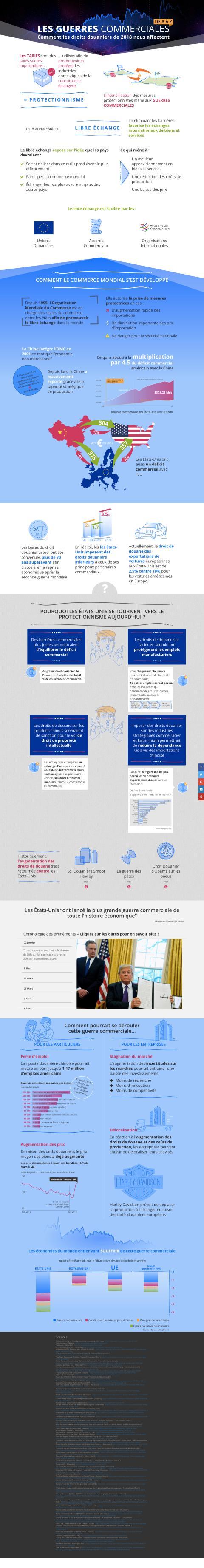 Infographie complète Guerre commerciale
