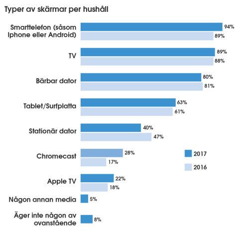 Typer av skärmar per hushåll