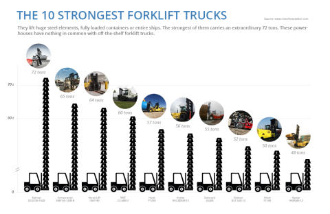 Slideshow: The 10 strongest forklift trucks in the world