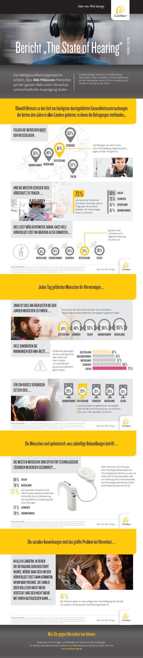 "Infografik zum Bericht ""The State of Hearing"""