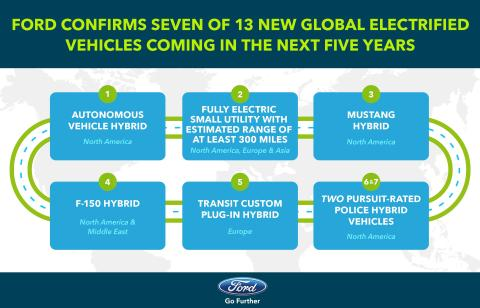 Ford bekrefter 7 av de 13 elektrifiserte modellene - lanserer elektrifisert F-150, Mustang og Transit som en del av en betydelig satsning på elektrifiserte plattformer og selvkjørende biler frem mot 2020. Ansetter 700 mennesker.