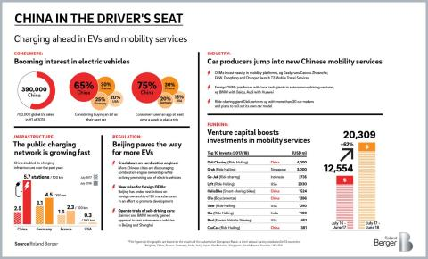 China in the driver's seat