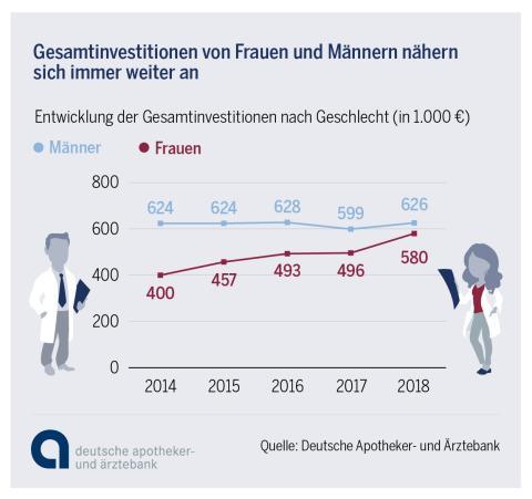 Infografik: Apothekengruendung 2018 - Investitionen im Geschlechtervergleich