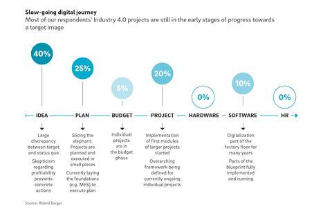 Roland Berger Digital Factory Industry 4.0 EN 2