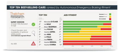 The UK's Most Popular Cars Ranked by AEB Safety