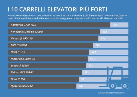 I 10 carrelli elevatori più forti del mondo grafico 1