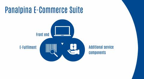 Panalpina's global end-to-end e-commerce solution