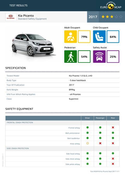 Kia Picanto Euro NCAP test datasheet (standard) - Sept 2017