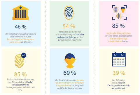 Visa Studie: Biometrische Authentifizierungsmethoden werden bei Schweizer Karteninhabern immer beliebter