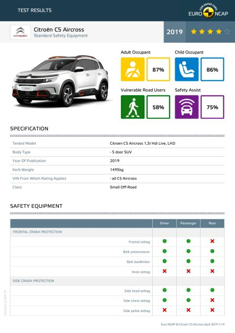 Citroen C5 Aircross Euro NCAP datasheet (standard equipment) April 2019