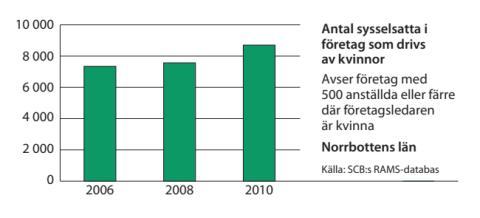Norrbotten sysselsättning