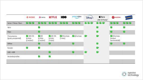 Din guide till streamingtjänsterna i Sverige