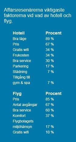 Affärsresenärerna viktigaste faktorerna vid vad av hotell och flyg.