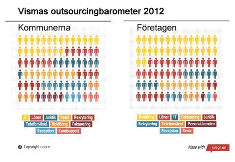 Kommuner mer öppna för outsourcing än företag