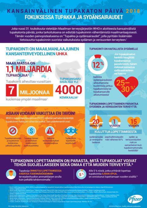 Kansainvälinen tupakaton päivä: Fokuksessa tupakka ja sydänsairaudet