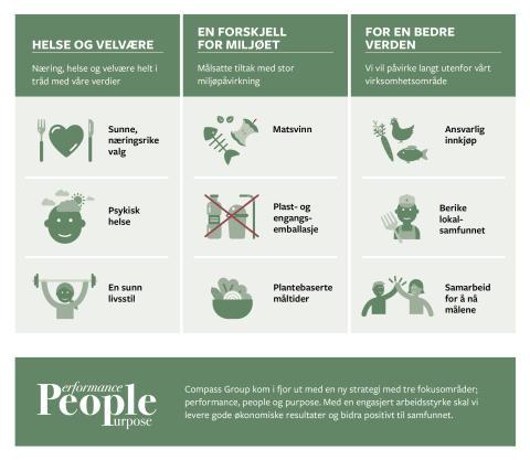 Purpose Handlingsplattform