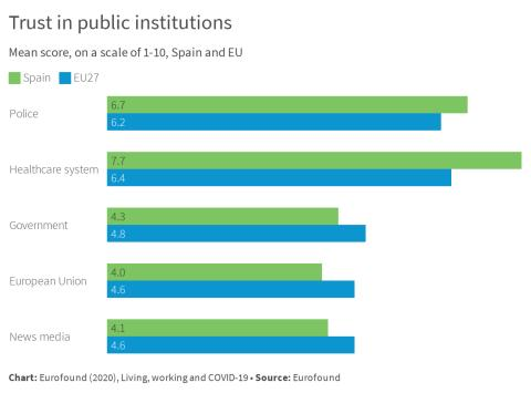 Trust in public institutions - Spain