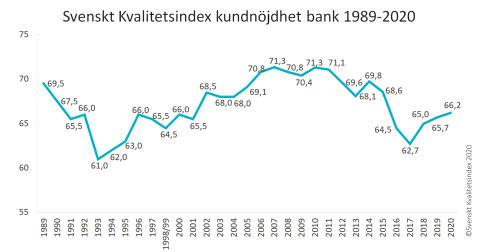 SKI Bank 1989-2020