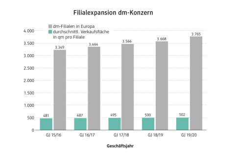 Filialexpansion dm-Konzern 2019/20
