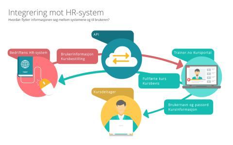 Integrering mot HR-system