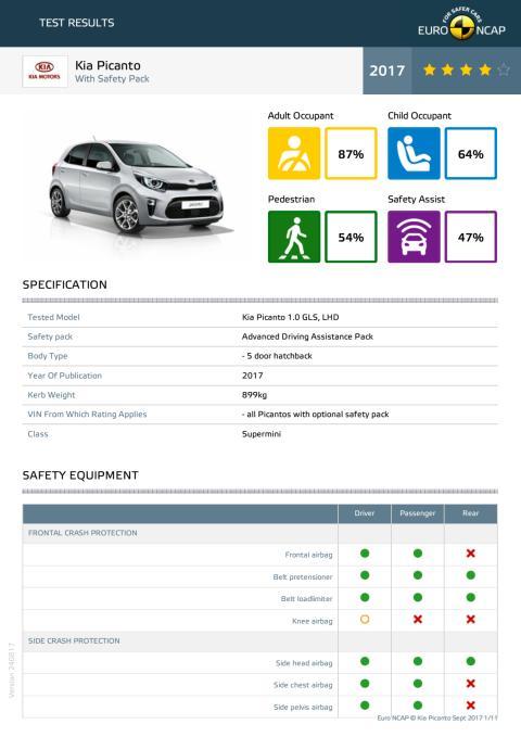 Kia Picanto Euro NCAP test datasheet (with safety pack) - Sept 2017