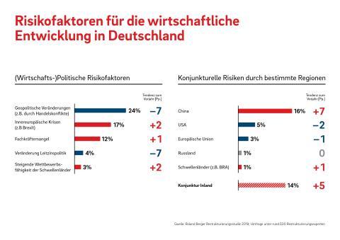 Risikofaktoren für die wirtschaftliche Entwicklung in Deutschland
