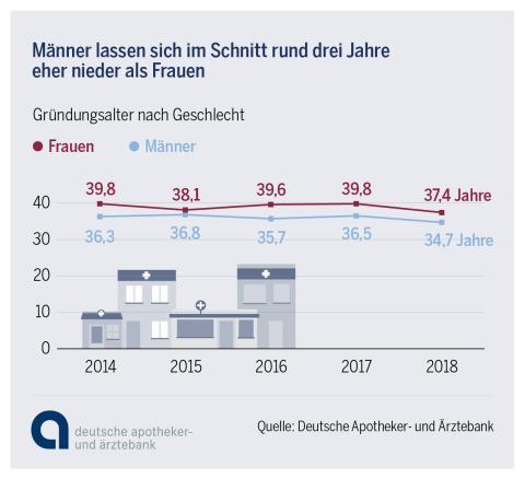 Infografik: Apothekengründung 2018 - Gründungsalter